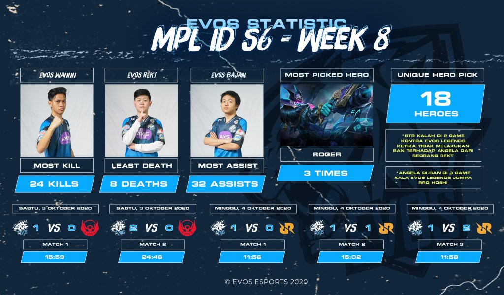 PASSING PLAYOFFS, THESE ARE EVOS STATISTICS ON WEEK 8 OF MPL ID S6
